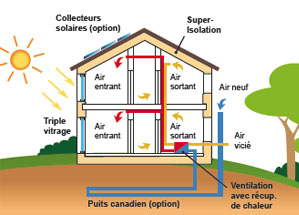 ventilation maison passive avie home. Black Bedroom Furniture Sets. Home Design Ideas